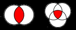 Venn diagrams for dating criteria